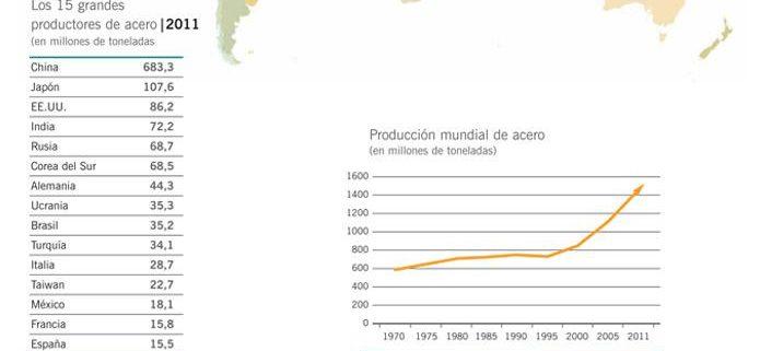 Gráfico siderurgia en España